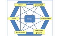 Bezugssystem und Rollenverständnis der NGIS-Akteure
