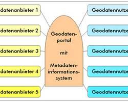 Das Geodatenportal als Kommunikationsplattform