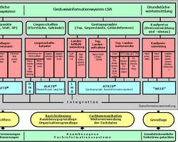 Geobasisinformationssystem Sachsen-Anhalt