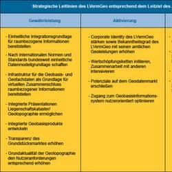 Leitlinien des LVermGeo