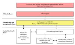 Organisation der GDI-DE