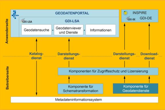Schaubild der Zentralen Komponenten der GDI-LSA