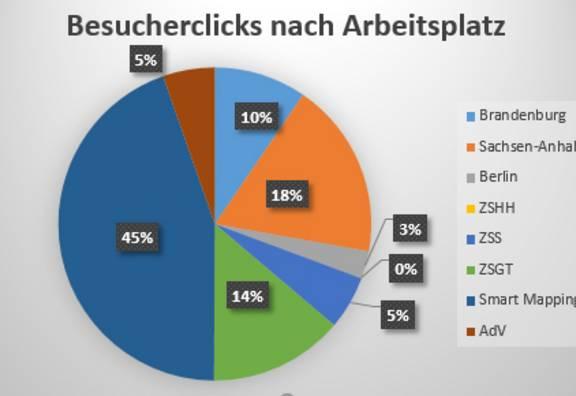 Statistik der Besucherclicks nach Arbeitsplatz