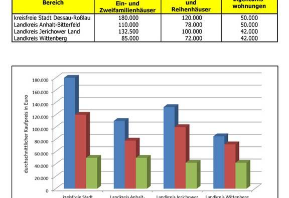 Durchschnittliche Kaufpreise für Eigenheime und Wohneigentum im Jahr 2020