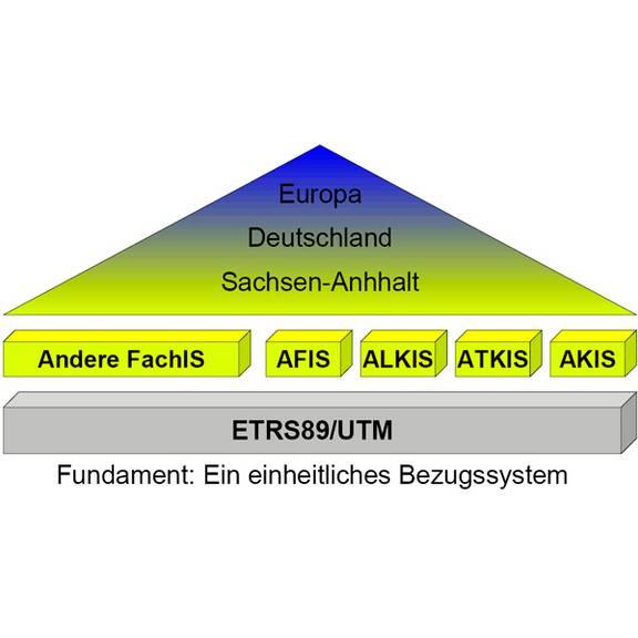 ETRS89/UTM - einheitliches Bezugsystem