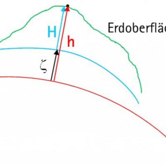 Zusammenhänge zwischen ellipsoidischer Höhe, Normalhöhe und Quasigeoidhöhe