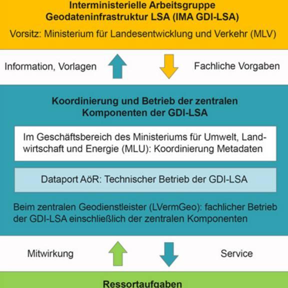 Struktur der GDI-LSA