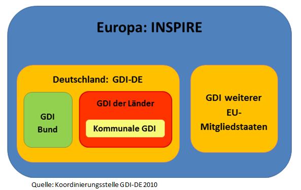 GDI in Europa